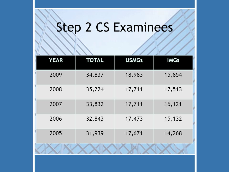 Step 2 CS Examinees YEARTOTALUSMGsIMGs 200934,83718,98315,854 200835,22417,71117,513 200733,83217,71116,121 200632,84317,47315,132 200531,93917,67114,