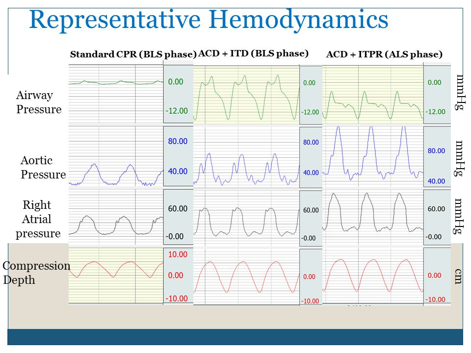 ACD + ITD (BLS phase) Standard CPR (BLS phase)ACD + ITPR (ALS phase) mmHg cm Airway Pressure Aortic Pressure Right Atrial pressure Compression Depth Representative Hemodynamics