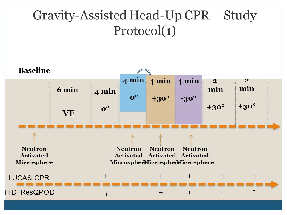 Gravity-Assisted Head-Up CPR – Study Protocol(1) 6 min 4 min 0° Baseline VF 4 min 0° 4 min +30° 4 min -30° 2 min +30° 2 min +30° Neutron Activated Microsphere Neutron Activated Microsphere Neutron Activated Microsphere Neutron Activated Microsphere LUCAS CPR ++++ ++ ITD- ResQPOD + + + ++ -