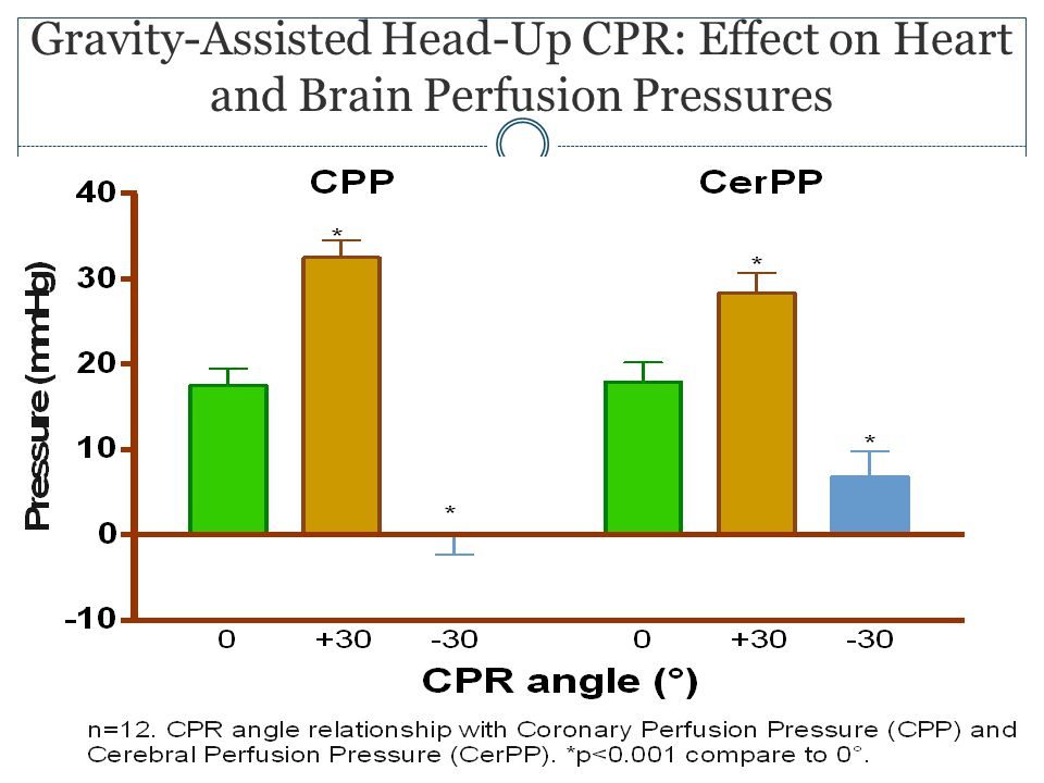 Gravity-Assisted Head-Up CPR: Effect on Heart and Brain Perfusion Pressures