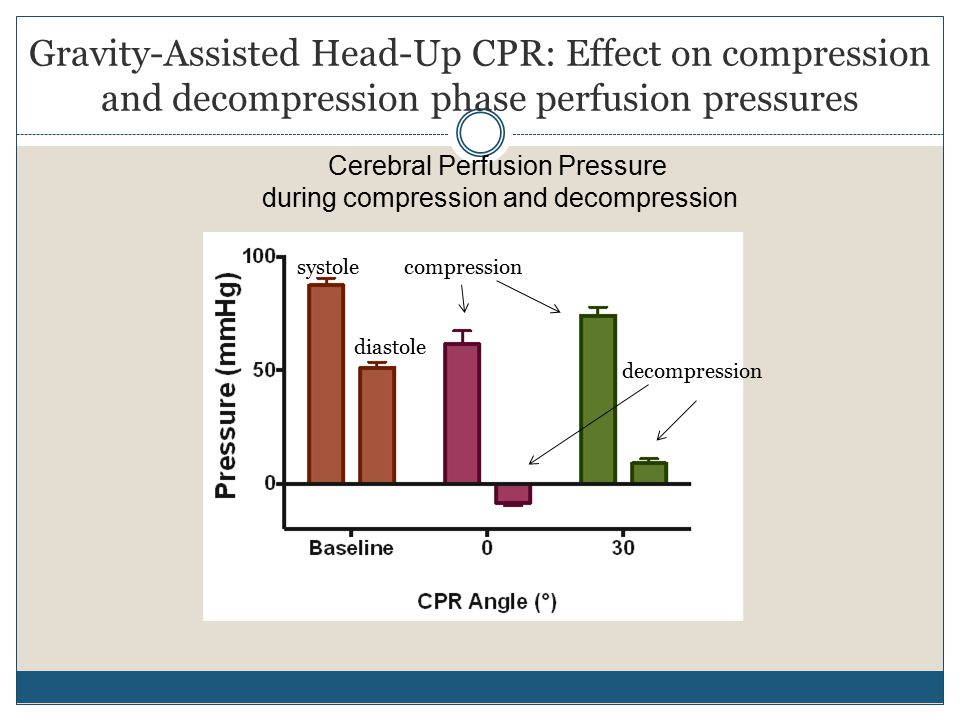 Gravity-Assisted Head-Up CPR: Effect on compression and decompression phase perfusion pressures Cerebral Perfusion Pressure during compression and decompression systole diastole compression decompression