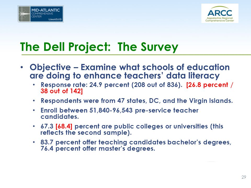 The Dell Project: The Survey Objective – Examine what schools of education are doing to enhance teachers' data literacy Response rate: 24.9 percent (208 out of 836).