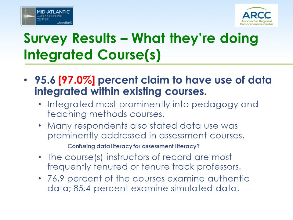 Survey Results – What they're doing Integrated Course(s) 95.6 [97.0%] percent claim to have use of data integrated within existing courses. Integrated