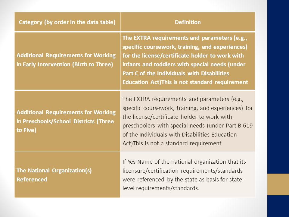 Additional Requirements for Working in Early Intervention (Birth to Three) The EXTRA requirements and parameters (e.g., specific coursework, training, and experiences) for the license/certificate holder to work with infants and toddlers with special needs (under Part C of the Individuals with Disabilities Education Act)This is not standard requirement Additional Requirements for Working in Preschools/School Districts (Three to Five) The EXTRA requirements and parameters (e.g., specific coursework, training, and experiences) for the license/certificate holder to work with preschoolers with special needs (under Part B 619 of the Individuals with Disabilities Education Act)This is not a standard requirement The National Organization(s) Referenced If Yes Name of the national organization that its licensure/certification requirements/standards were referenced by the state as basis for state- level requirements/standards.