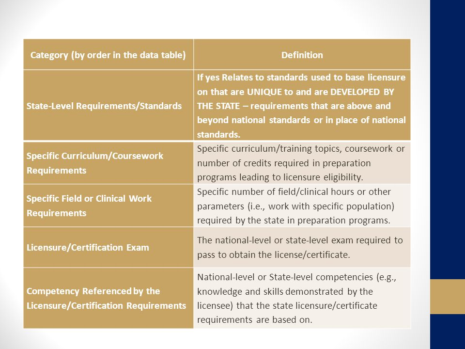 Category (by order in the data table)Definition State-Level Requirements/Standards If yes Relates to standards used to base licensure on that are UNIQUE to and are DEVELOPED BY THE STATE – requirements that are above and beyond national standards or in place of national standards.