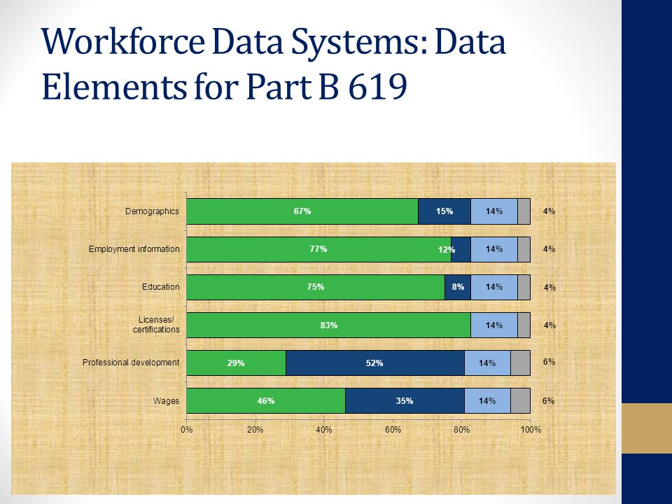 Workforce Data Systems: Data Elements for Part B 619