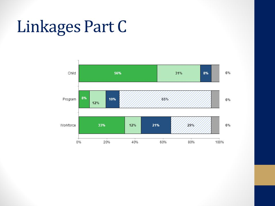 Linkages Part C