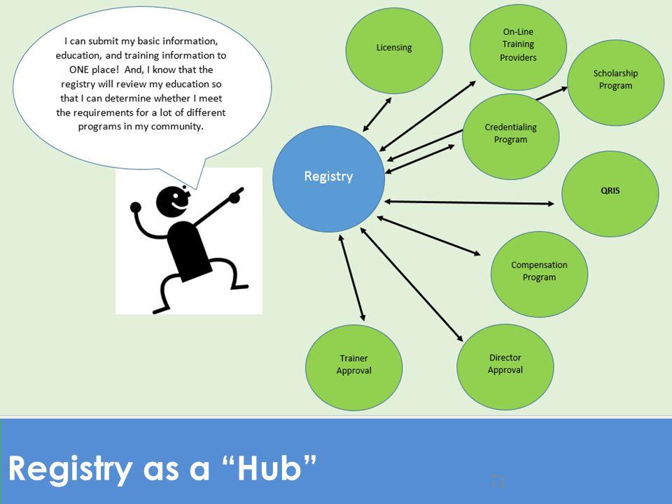 "Registry as a ""Hub"" 71"