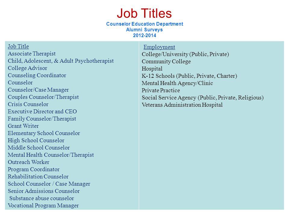 Job Titles Counselor Education Department Alumni Surveys 2012-2014 Job Title Associate Therapist Child, Adolescent, & Adult Psychotherapist College Ad