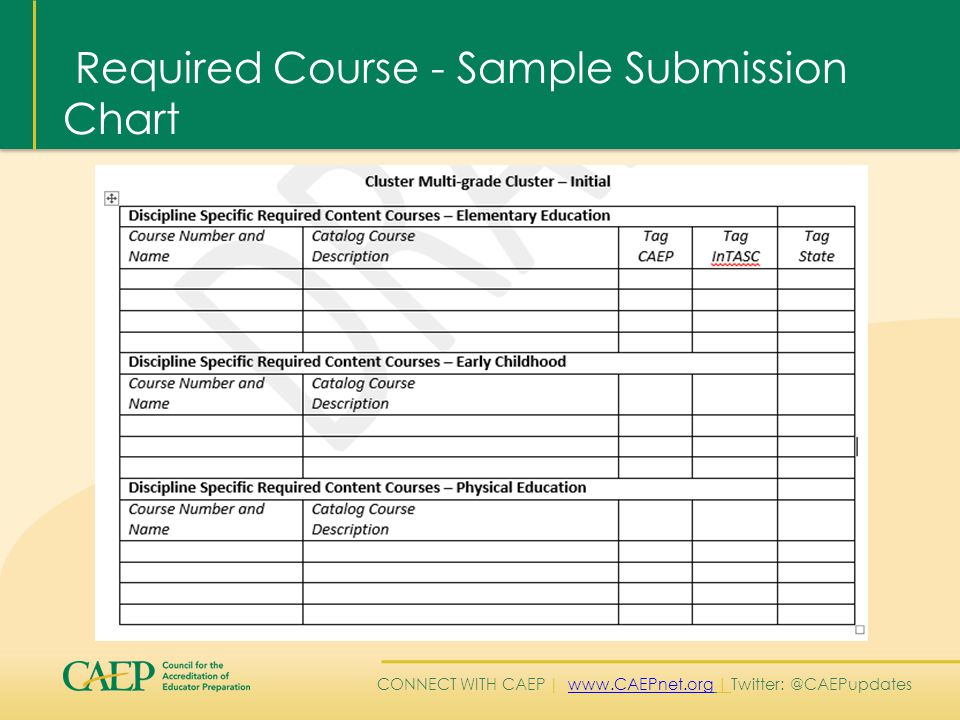 CONNECT WITH CAEP | www.CAEPnet.org | Twitter: @CAEPupdateswww.CAEPnet.org Required Course - Sample Submission Chart