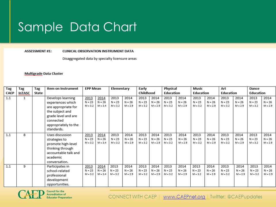 CONNECT WITH CAEP | www.CAEPnet.org | Twitter: @CAEPupdateswww.CAEPnet.org Sample Data Chart