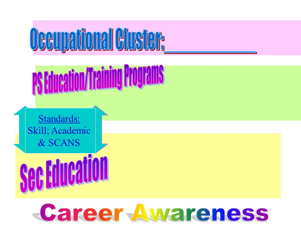Standards: Skill; Academic & SCANS