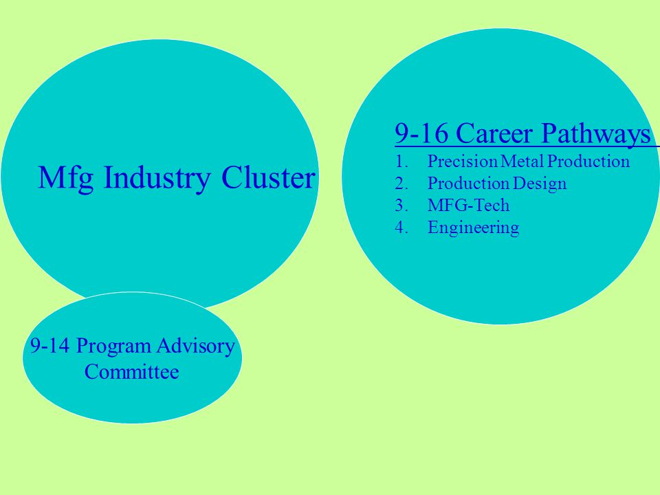 9-16 Career Pathways 1.Precision Metal Production 2.Production Design 3.MFG-Tech 4.Engineering Mfg Industry Cluster 9-14 Program Advisory Committee