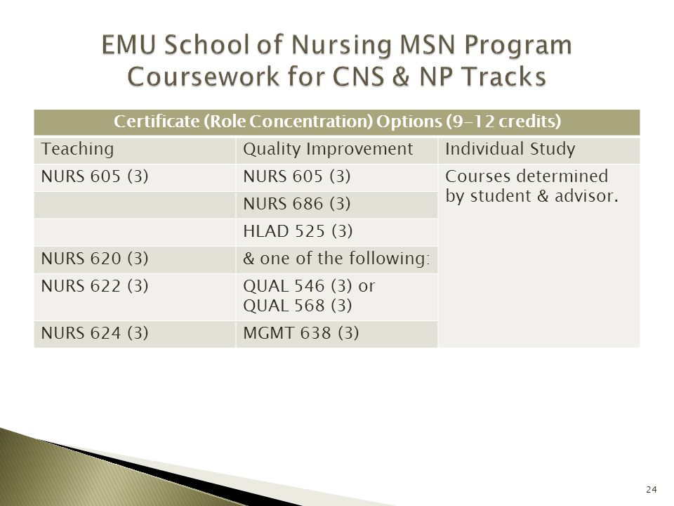 Certificate (Role Concentration) Options (9-12 credits) TeachingQuality ImprovementIndividual Study NURS 605 (3) Courses determined by student & advis