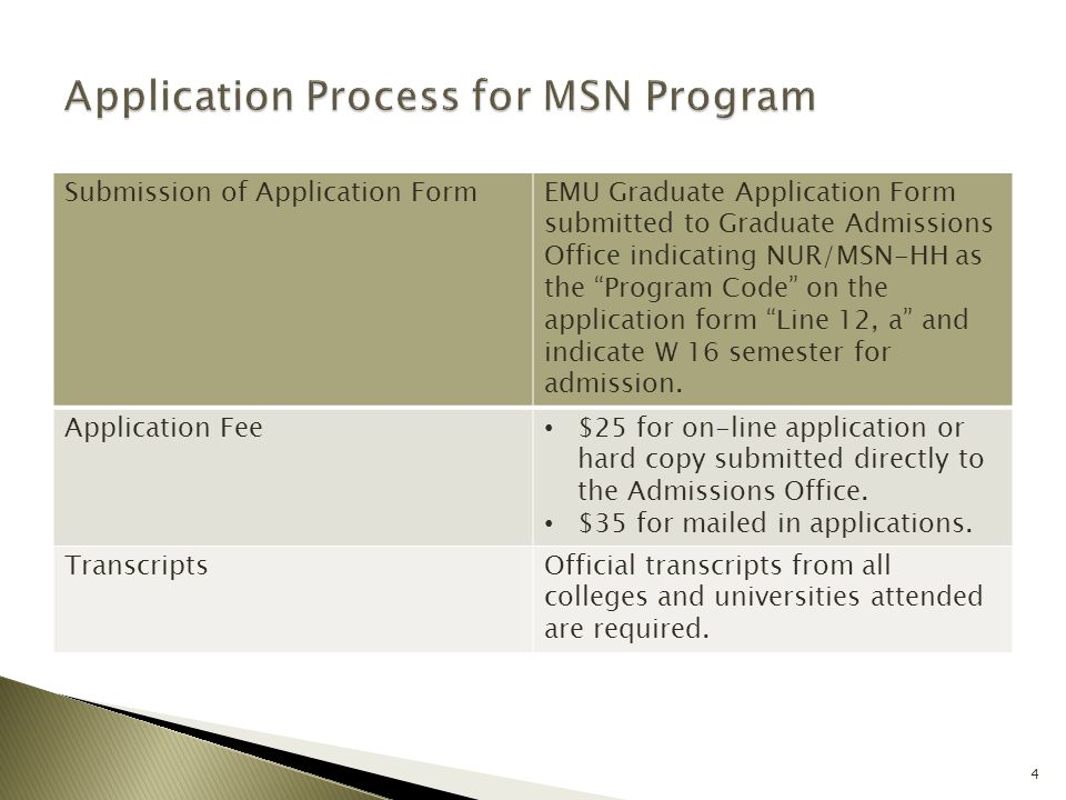 """Submission of Application FormEMU Graduate Application Form submitted to Graduate Admissions Office indicating NUR/MSN-HH as the """"Program Code"""" on the"""