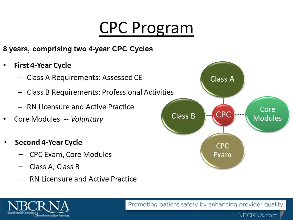 CPC Program First 4-Year Cycle – Class A Requirements: Assessed CE – Class B Requirements: Professional Activities – RN Licensure and Active Practice