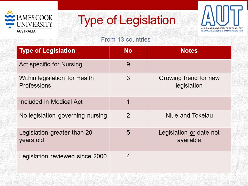 Type of Legislation NoNotes Act specific for Nursing9 Within legislation for Health Professions 3Growing trend for new legislation Included in Medical