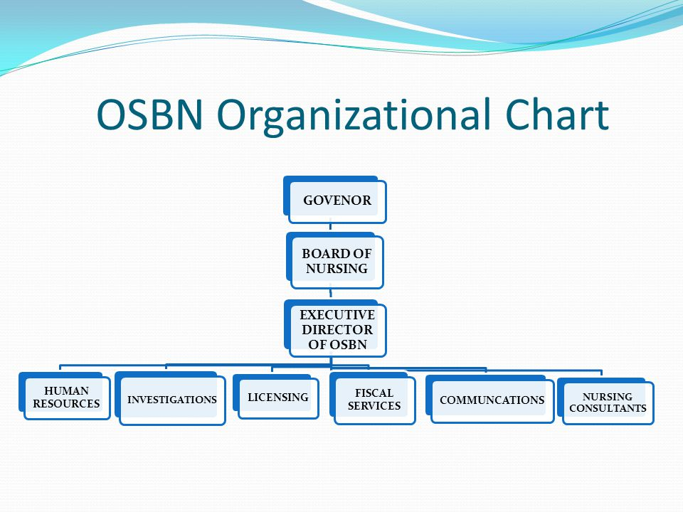 OSBN Organizational Chart GOVENOR BOARD OF NURSING EXECUTIVE DIRECTOR OF OSBN HUMAN RESOURCES INVESTIGATIONS LICENSING FISCAL SERVICES COMMUNCATIONS NURSING CONSULTANTS