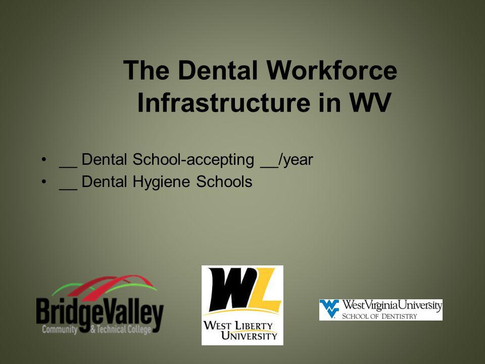 The Dental Workforce Infrastructure in WV __ Dental School-accepting __/year __ Dental Hygiene Schools