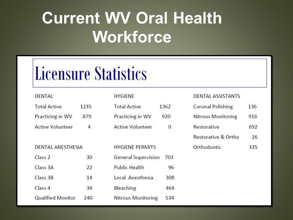 Current WV Oral Health Workforce
