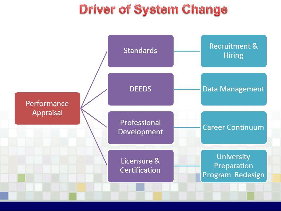 Performance Appraisal Standards Recruitment & Hiring DEEDSData Management Professional Development Career Continuum Licensure & Certification Universi