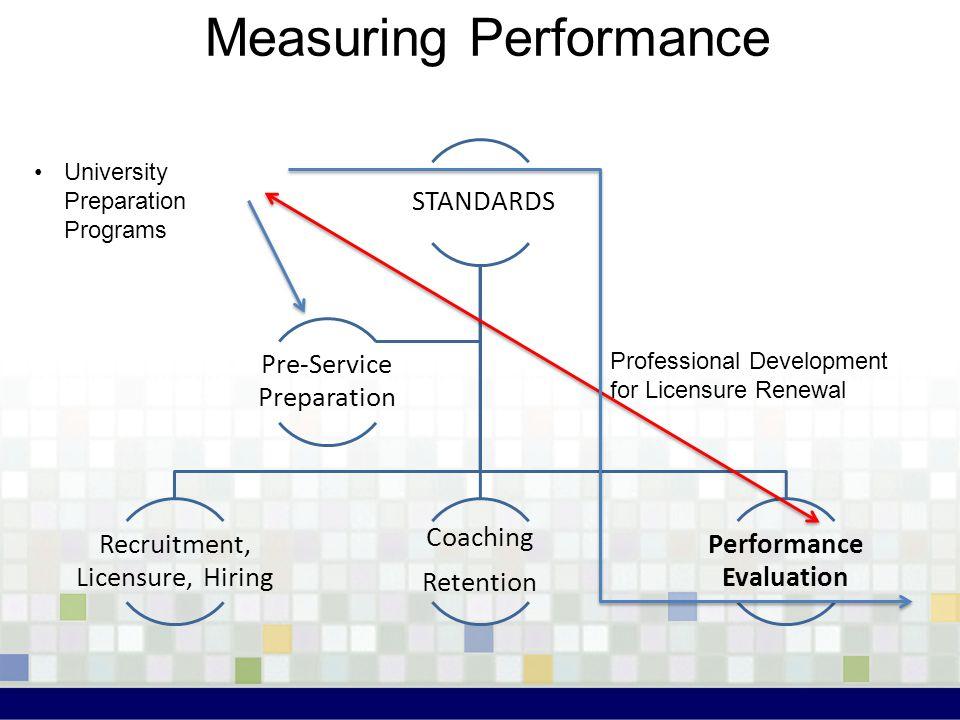 Measuring Performance STANDARDS Recruitment, Licensure, Hiring Coaching Retention Performance Evaluation Pre-Service Preparation University Preparatio