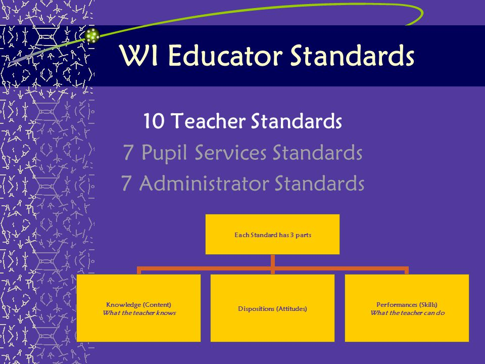WI Educator Standards 10 Teacher Standards 7 Pupil Services Standards 7 Administrator Standards Each Standard has 3 parts Knowledge (Content) What the