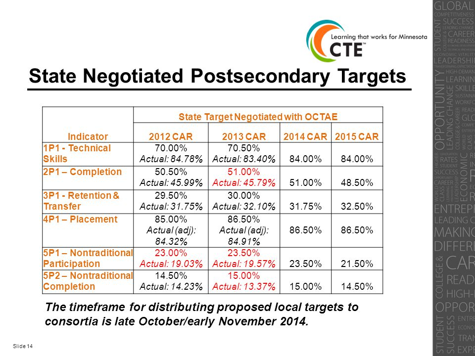 State Negotiated Postsecondary Targets Indicator State Target Negotiated with OCTAE 2012 CAR2013 CAR2014 CAR2015 CAR 1P1 - Technical Skills 70.00% Act