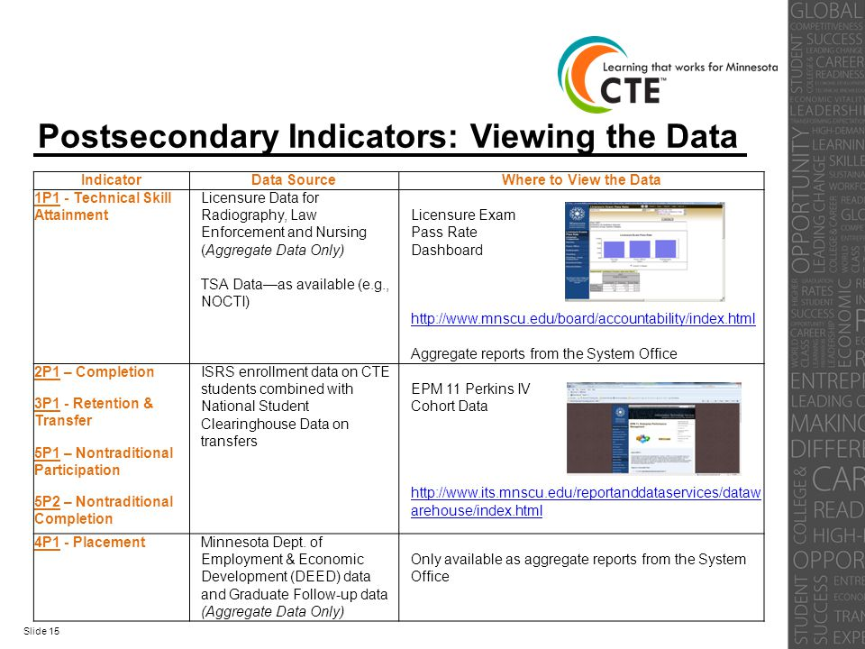 Postsecondary Indicators: Viewing the Data IndicatorData SourceWhere to View the Data 1P1 - Technical Skill Attainment Licensure Data for Radiography,