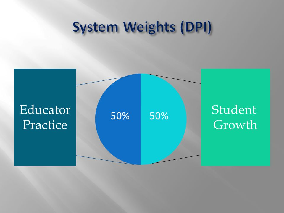Student Growth Educator Practice