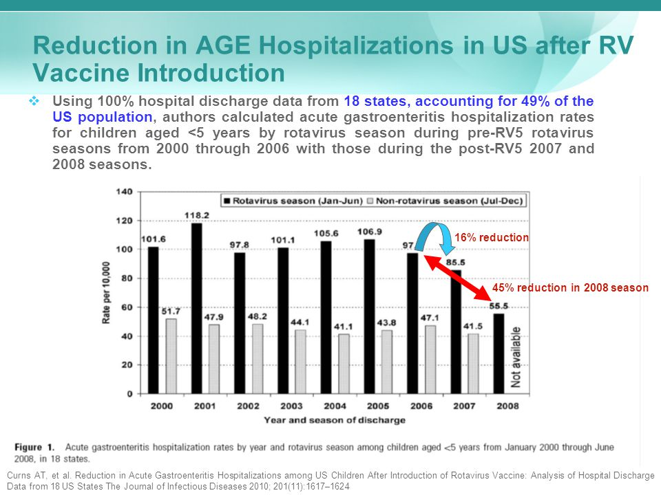 Reduction in AGE Hospitalizations in US after RV Vaccine Introduction  Using 100% hospital discharge data from 18 states, accounting for 49% of the US population, authors calculated acute gastroenteritis hospitalization rates for children aged <5 years by rotavirus season during pre-RV5 rotavirus seasons from 2000 through 2006 with those during the post-RV5 2007 and 2008 seasons.