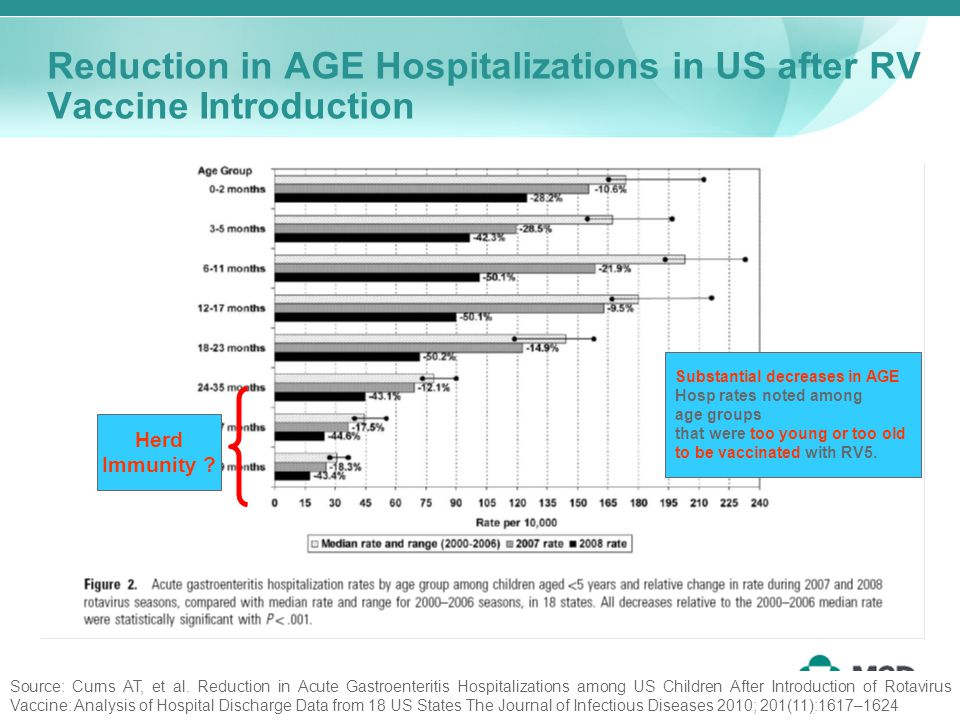Reduction in AGE Hospitalizations in US after RV Vaccine Introduction Herd Immunity .