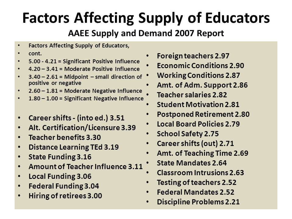 Factors Affecting Supply of Educators AAEE Supply and Demand 2007 Report Factors Affecting Supply of Educators, cont.