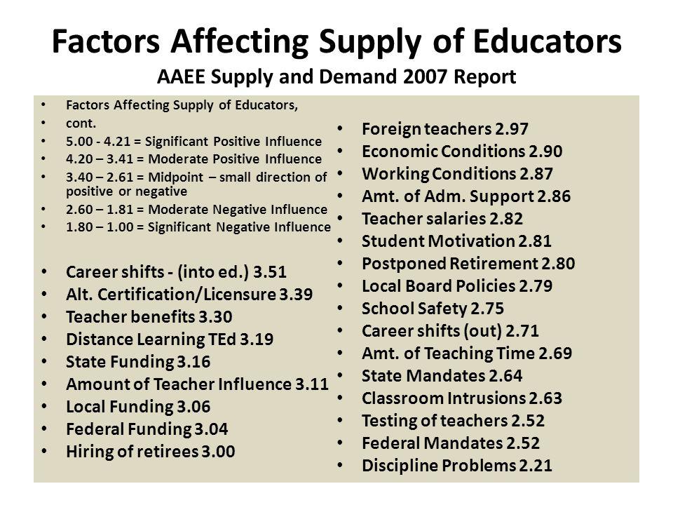 Factors Affecting Demand for Educators AAEE Supply and Demand 2007 Report Factors Affecting Demand for Educators 5.00 - 4.21 = Significant Positive Influence 4.20 – 3.41 = Moderate Positive Influence 3.40 – 2.61 = Midpoint – small direction of positive or negative 2.60 – 1.81 = Moderate Negative Influence 1.80 – 1.00 = Significant Negative Influence Growing Student Pop.