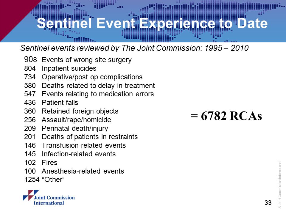 © Joint Commission International 33 Sentinel Event Experience to Date 90 8Events of wrong site surgery 804Inpatient suicides 734Operative/post op comp