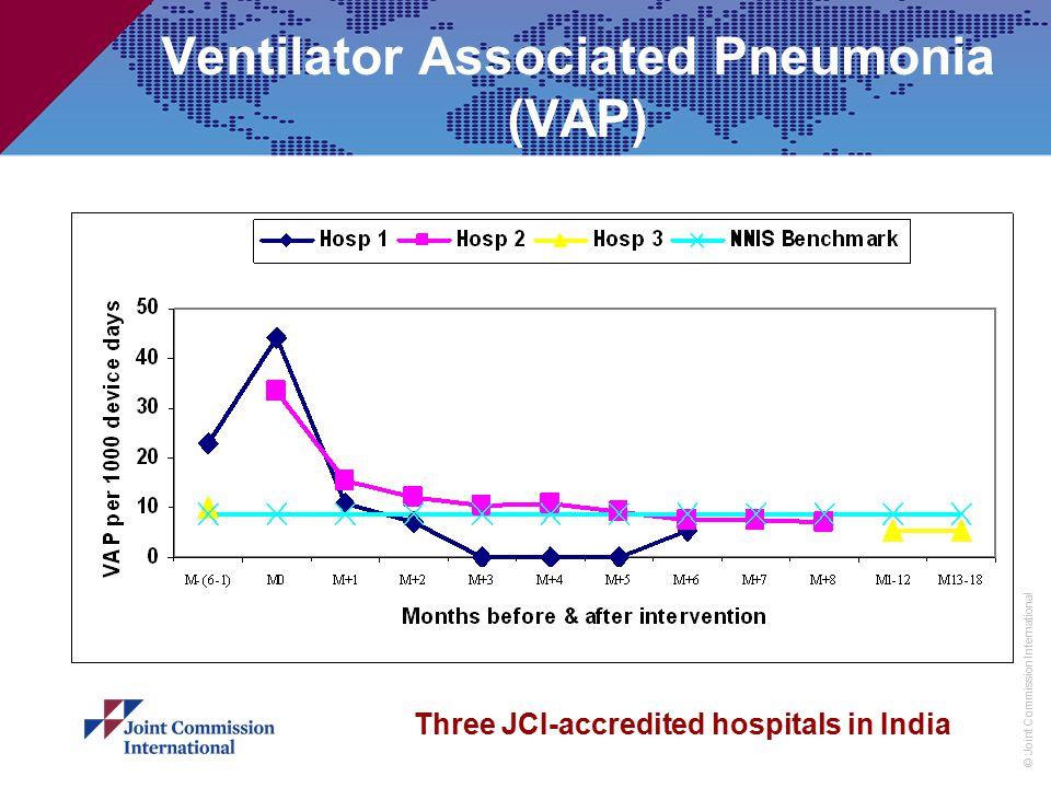 © Joint Commission International Ventilator Associated Pneumonia (VAP) Three JCI-accredited hospitals in India