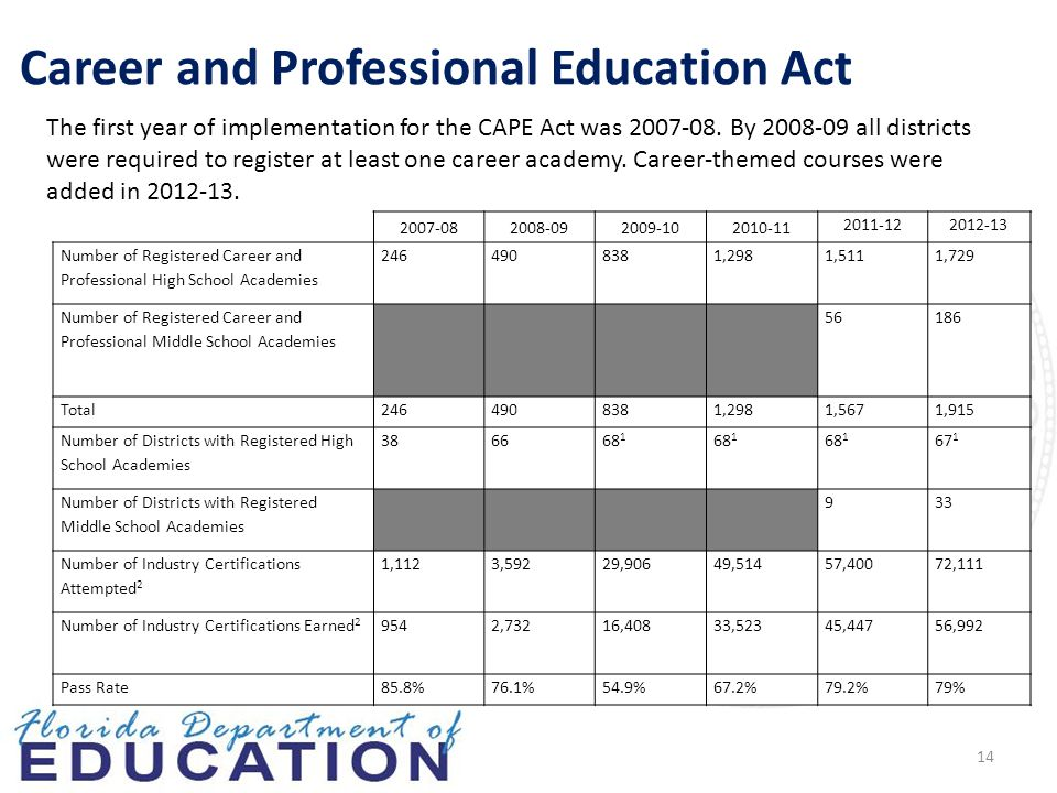14 Career and Professional Education Act The first year of implementation for the CAPE Act was 2007-08.