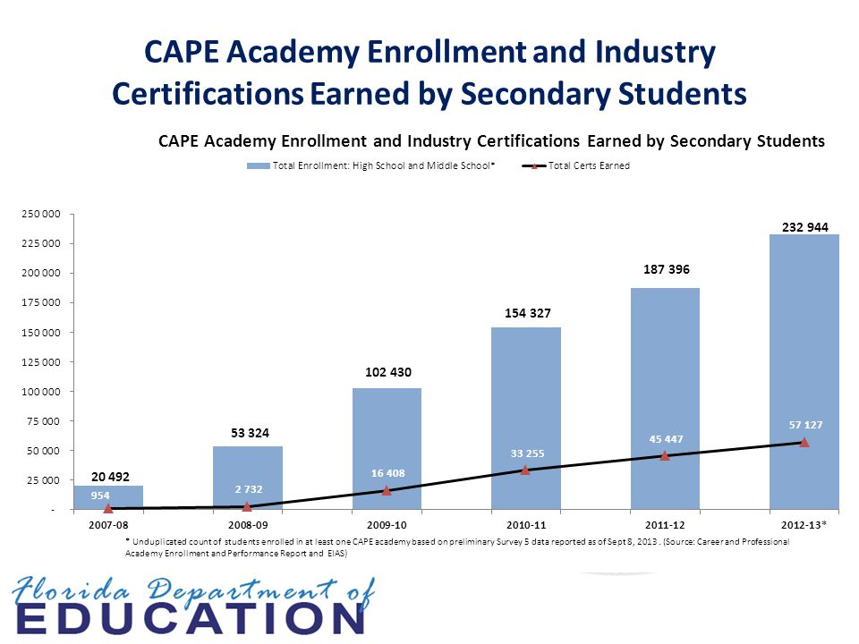 CAPE Academy Enrollment and Industry Certifications Earned by Secondary Students