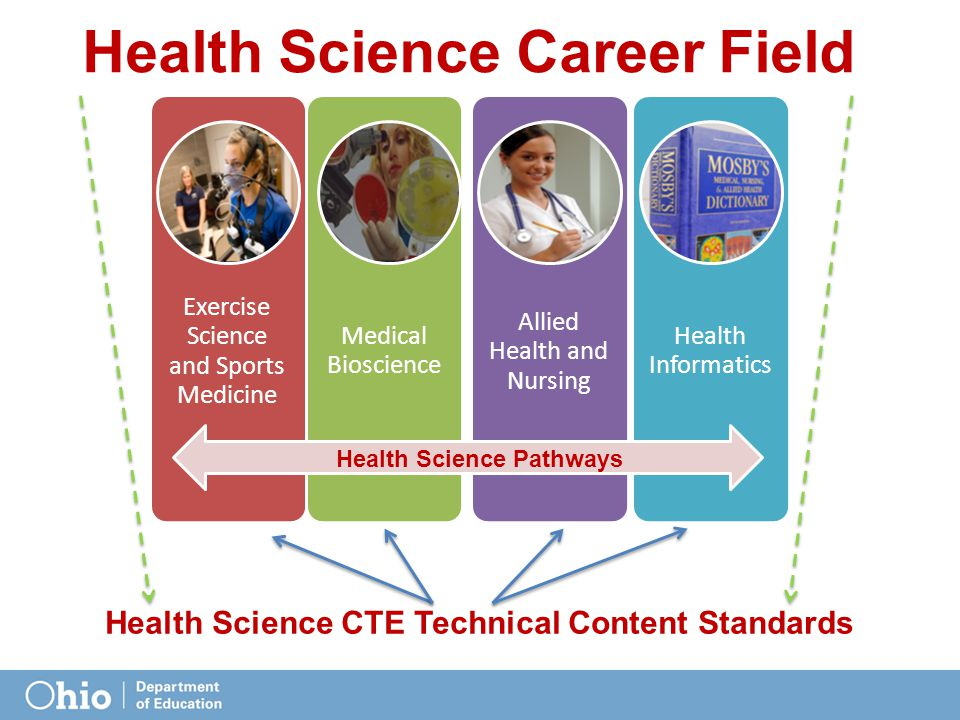 Exercise Science and Sports Medicine Medical Bioscience Allied Health and Nursing Health Informatics Health Science Pathways Health Science Career Field Health Science CTE Technical Content Standards
