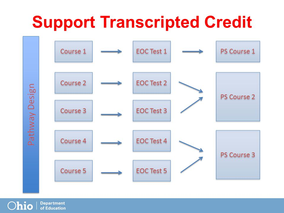 Support Transcripted Credit Transfer