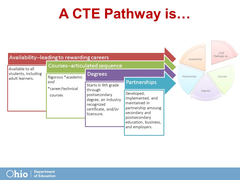 2 Step 2: Build the Program of Study Foundation  Working within Partnership identify the appropriate career pathway o Determine what Program of Study is needed  Consider Labor Market data  Consider criteria for establishing a new program o Identify the CTE Secondary Program  must be on CTE List o Establish desired outcome/exit point (ideally, POS will have multiple exit points)  Certification  Licensure  Degree