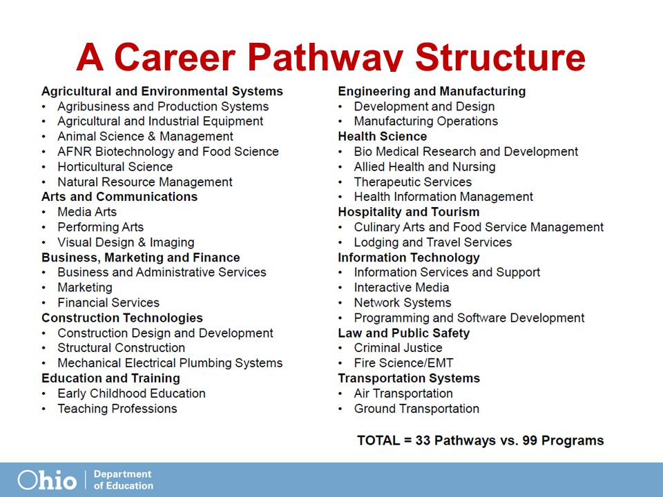 A Career Pathway Structure