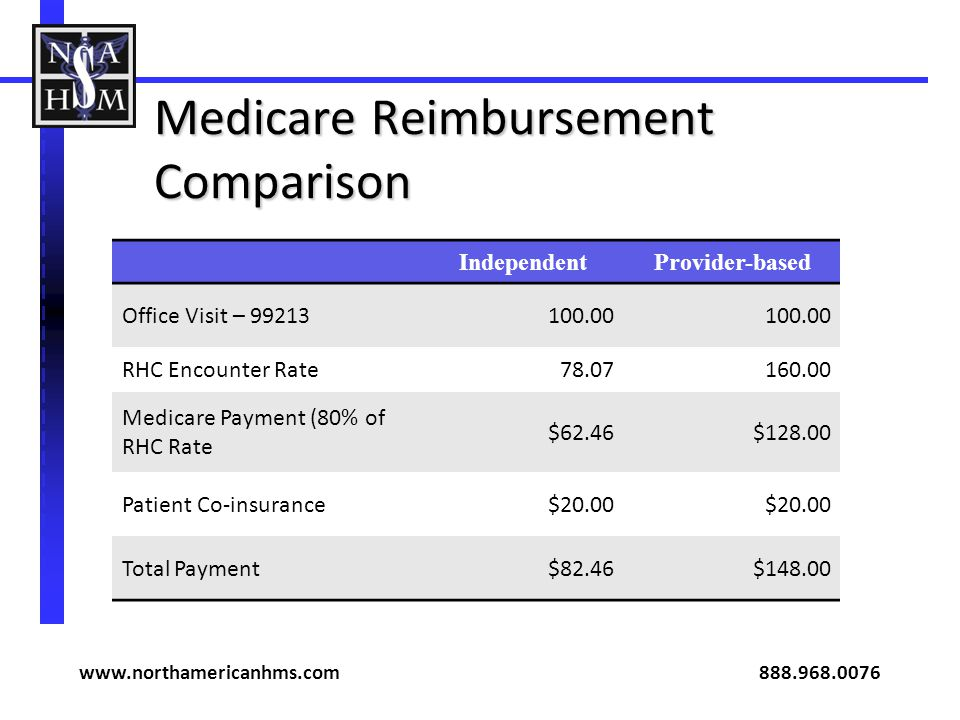 Medicare Reimbursement Comparison IndependentProvider-based Office Visit – 99213100.00 RHC Encounter Rate78.07160.00 Medicare Payment (80% of RHC Rate $62.46$128.00 Patient Co-insurance$20.00 Total Payment$82.46$148.00 www.northamericanhms.com 888.968.0076