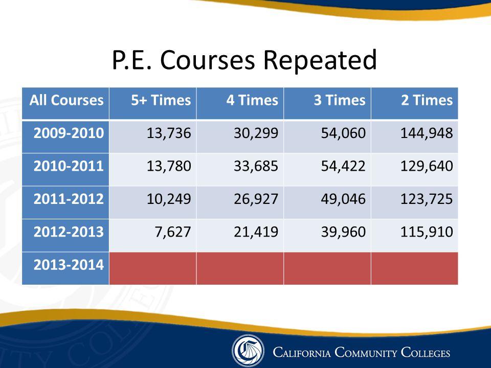 All Courses5+ Times4 Times3 Times2 Times 2009-201013,73630,29954,060144,948 2010-201113,78033,68554,422129,640 2011-201210,24926,92749,046123,725 2012-20137,62721,41939,960115,910 2013-2014 P.E.