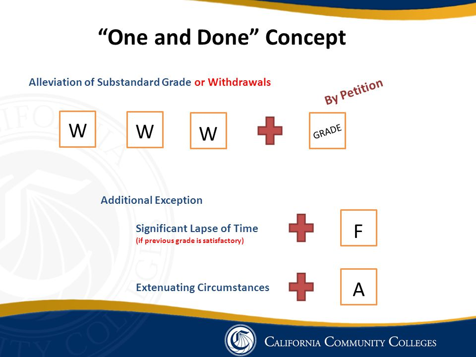 Alleviation of Substandard Grade or Withdrawals Additional Exception Extenuating Circumstances W W W F A By Petition Significant Lapse of Time (if previous grade is satisfactory) One and Done Concept GRADE