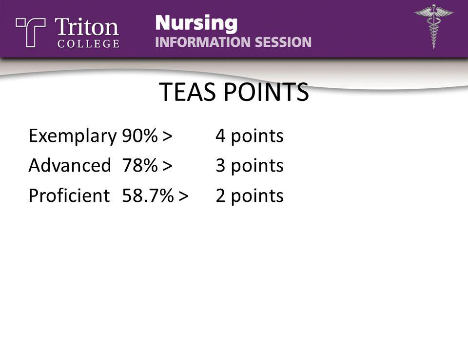 TEAS POINTS Exemplary90% >4 points Advanced78% >3 points Proficient58.7% > 2 points