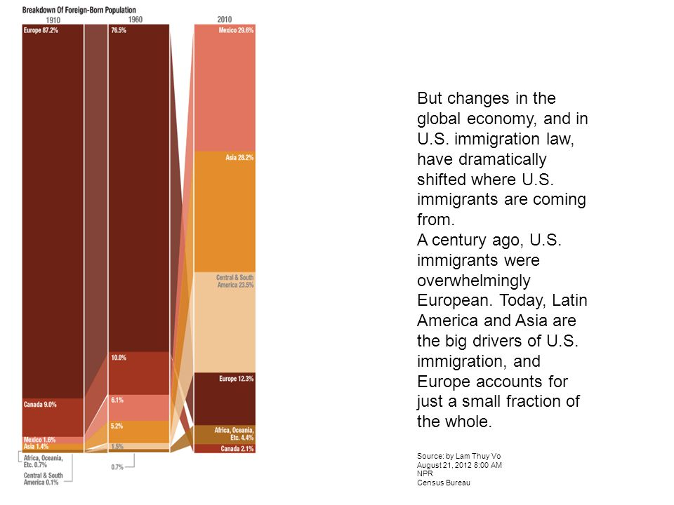 But changes in the global economy, and in U.S. immigration law, have dramatically shifted where U.S. immigrants are coming from. A century ago, U.S. i