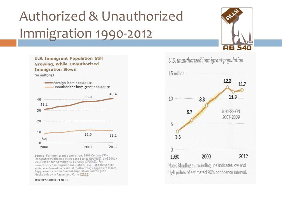 Authorized & Unauthorized Immigration 1990-2012