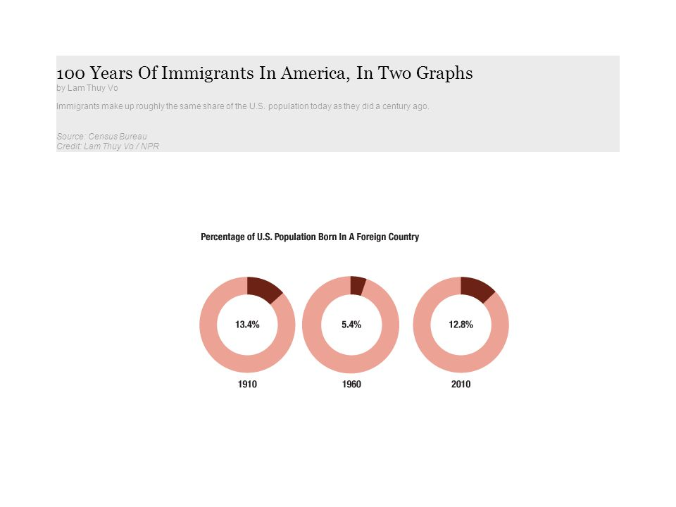 100 Years Of Immigrants In America, In Two Graphs by Lam Thuy Vo Immigrants make up roughly the same share of the U.S. population today as they did a