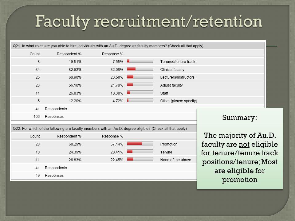 Summary: The majority of Au.D.